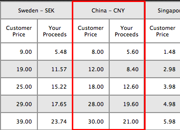 苹果APP定价预计变更最低选择 中国区底价变8元