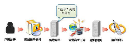 改号软件技术原理分析