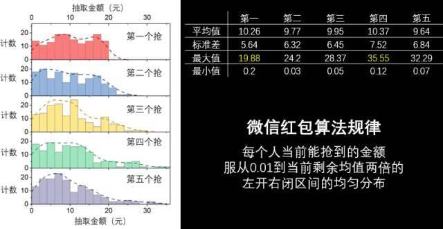 微信怎么领到最大的红包,清华博士两亿次大数据分析结果公布