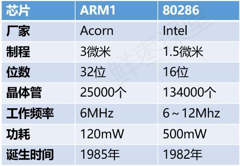 芯片春秋·ARM传