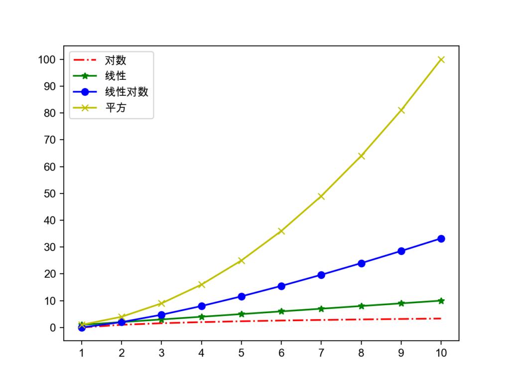 Python自学Day16 Python语言进阶之数据结构和算法