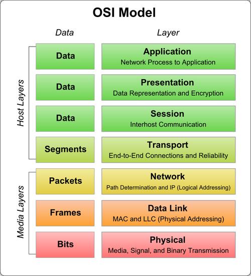 Python自学Day14 网络编程入门和网络应用开发