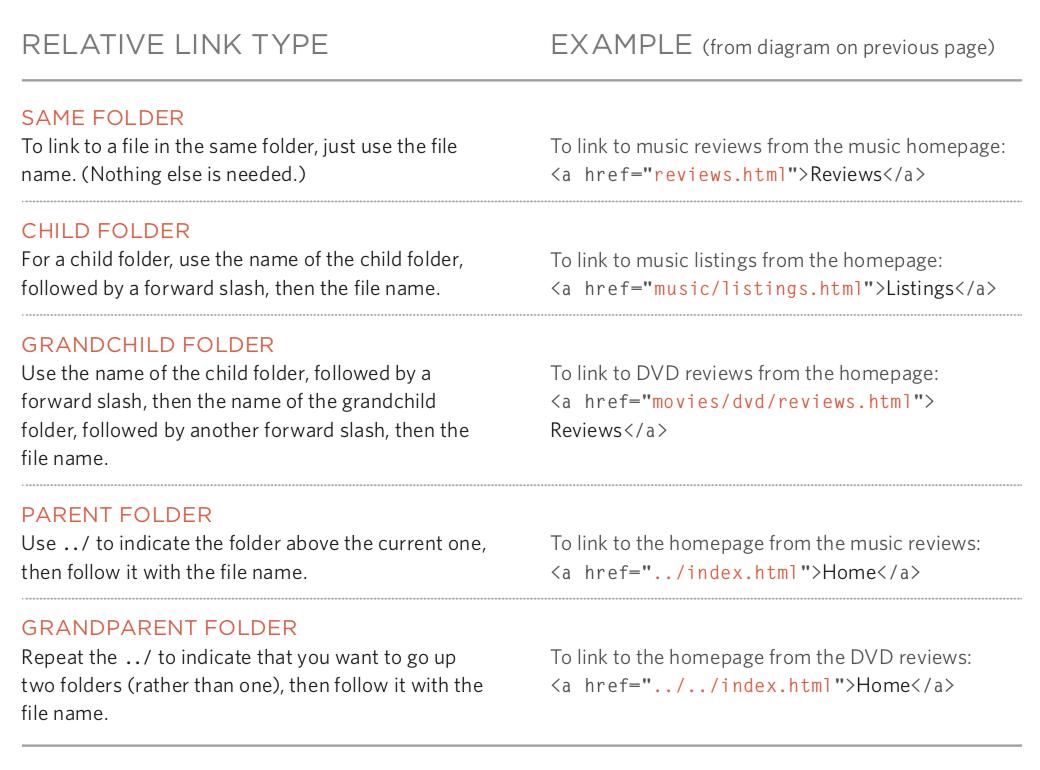 Python自学Day21-22 Web前端概述之使用标签承载内容
