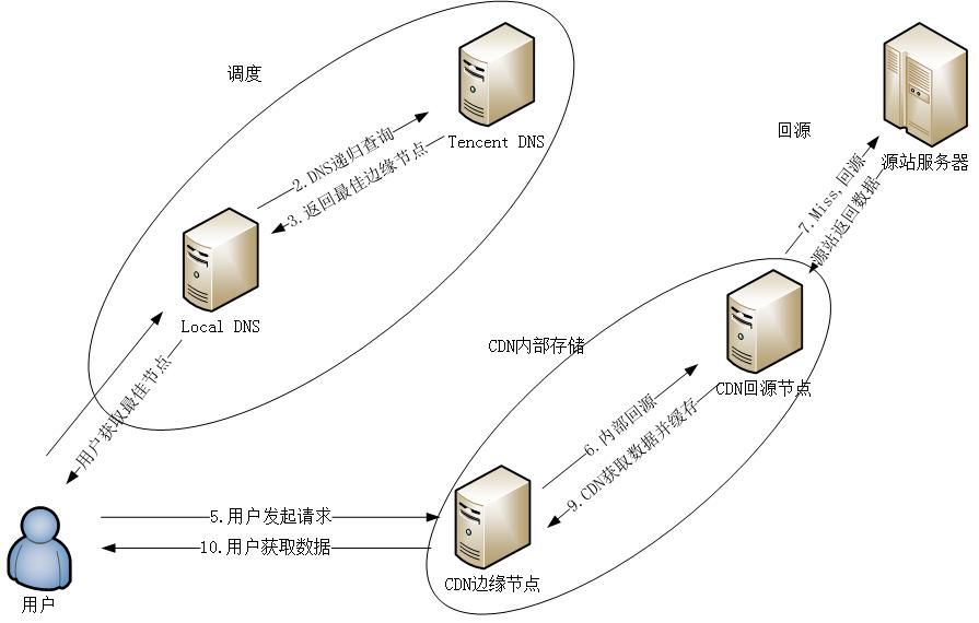 LDNS是什么?腾讯云CDN工程师是怎么排查故障的